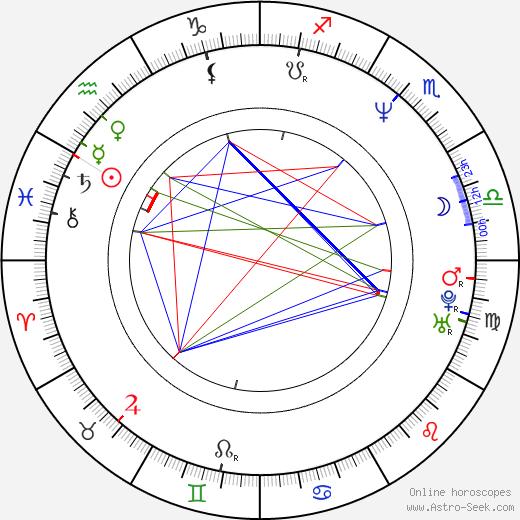 Veronica Pivetti birth chart, Veronica Pivetti astro natal horoscope, astrology