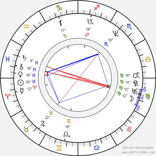 Belén Rueda birth chart, biography, wikipedia 2020, 2021