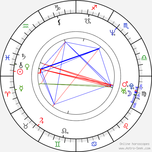 Belén Rueda astro natal birth chart, Belén Rueda horoscope, astrology