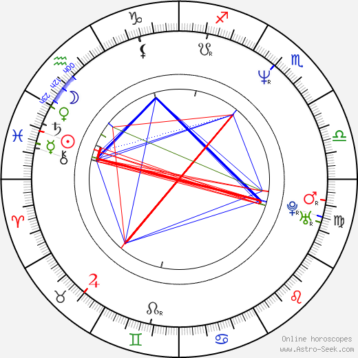 Booker Huffman birth chart, Booker Huffman astro natal horoscope, astrology