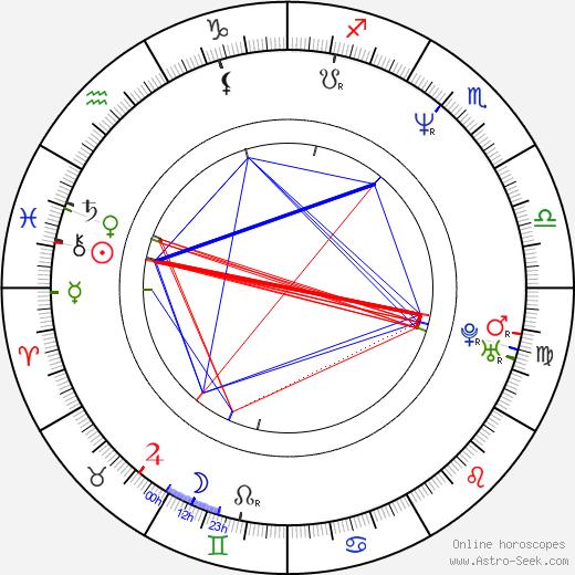 Brian Bosworth birth chart, Brian Bosworth astro natal horoscope, astrology