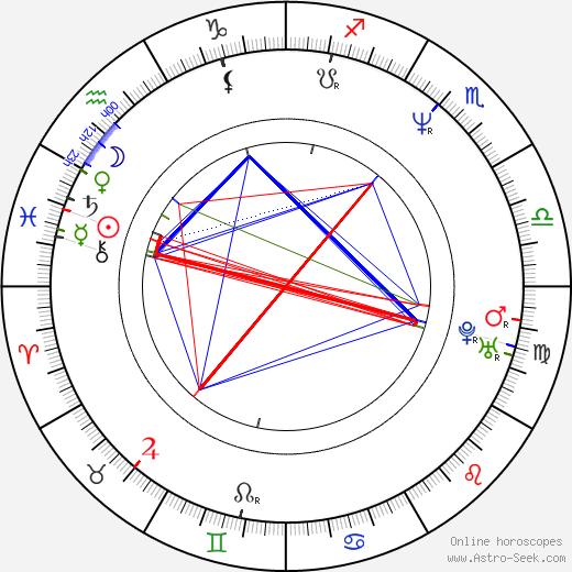 Chris Eigeman tema natale, oroscopo, Chris Eigeman oroscopi gratuiti, astrologia