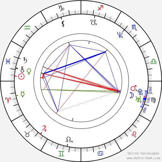 Cristiana Réali birth chart, Cristiana Réali astro natal horoscope, astrology