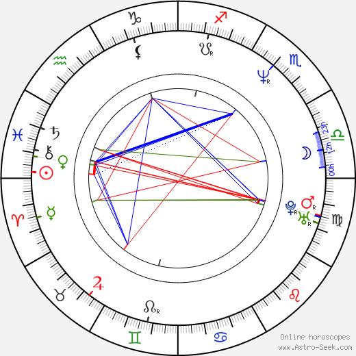 David Cubitt astro natal birth chart, David Cubitt horoscope, astrology