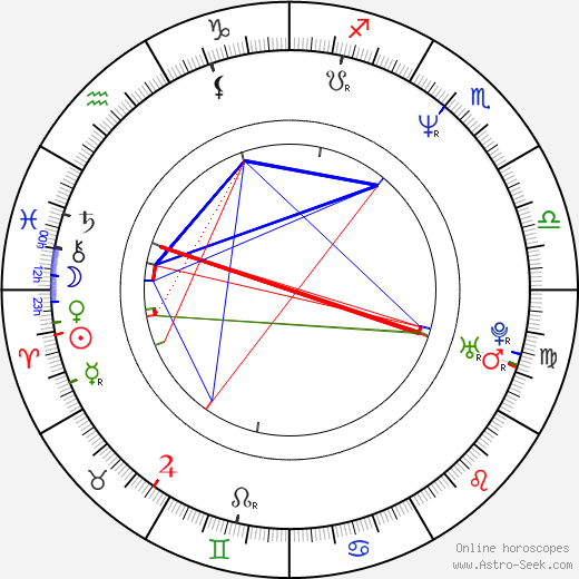 David Hodges birth chart, David Hodges astro natal horoscope, astrology