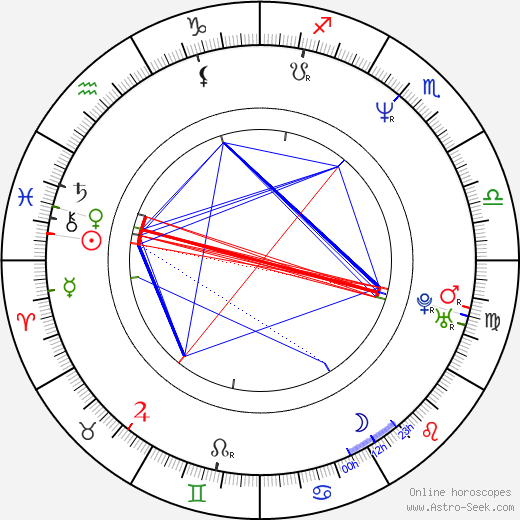 David Orth astro natal birth chart, David Orth horoscope, astrology