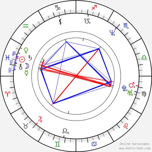 Eric DaRe birth chart, Eric DaRe astro natal horoscope, astrology