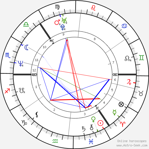 Forbes Masson birth chart, Forbes Masson astro natal horoscope, astrology