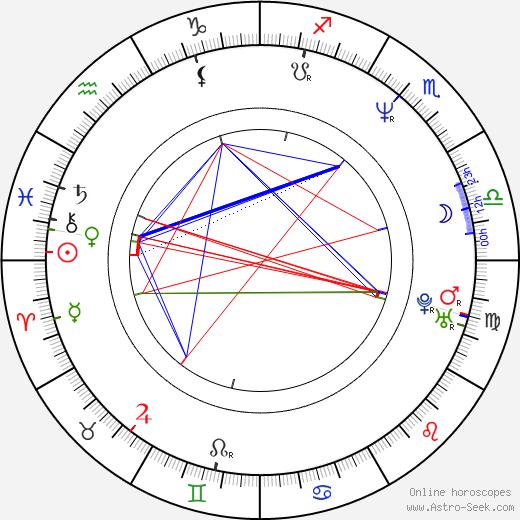 Geronimo Berroa день рождения гороскоп, Geronimo Berroa Натальная карта онлайн