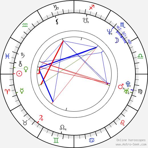 Jonathan Craven birth chart, Jonathan Craven astro natal horoscope, astrology