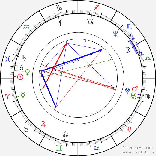 Joseph D. Kucan birth chart, Joseph D. Kucan astro natal horoscope, astrology
