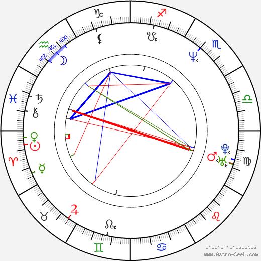Karen Badalov день рождения гороскоп, Karen Badalov Натальная карта онлайн