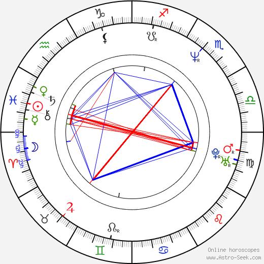 Kateřina Vinická birth chart, Kateřina Vinická astro natal horoscope, astrology