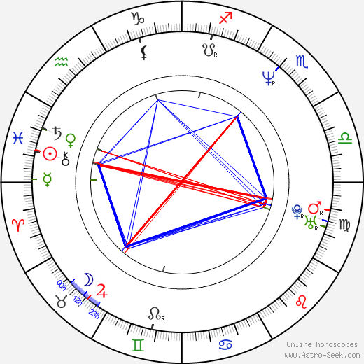 Kenny Smith birth chart, Kenny Smith astro natal horoscope, astrology