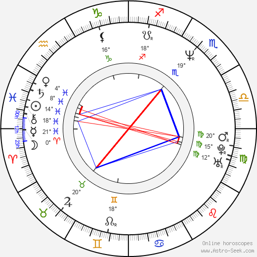 Kevin West birth chart, biography, wikipedia 2019, 2020