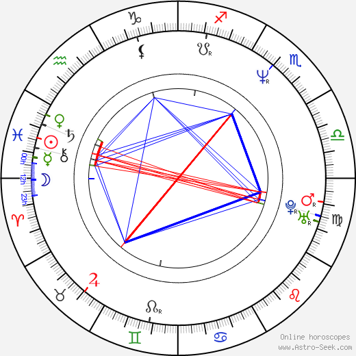 Kevin West astro natal birth chart, Kevin West horoscope, astrology