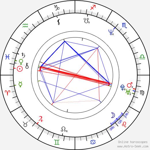 Kevin Williamson день рождения гороскоп, Kevin Williamson Натальная карта онлайн