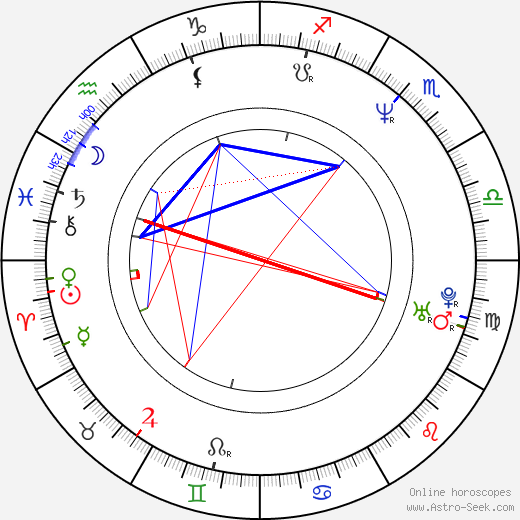Laurent Gorgiard tema natale, oroscopo, Laurent Gorgiard oroscopi gratuiti, astrologia
