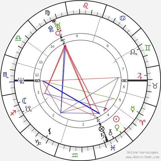 Marti Pellow tema natale, oroscopo, Marti Pellow oroscopi gratuiti, astrologia