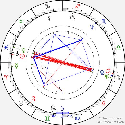 Martin Dejdar astro natal birth chart, Martin Dejdar horoscope, astrology