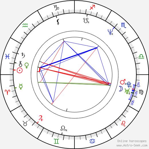Masaaki Yuasa день рождения гороскоп, Masaaki Yuasa Натальная карта онлайн