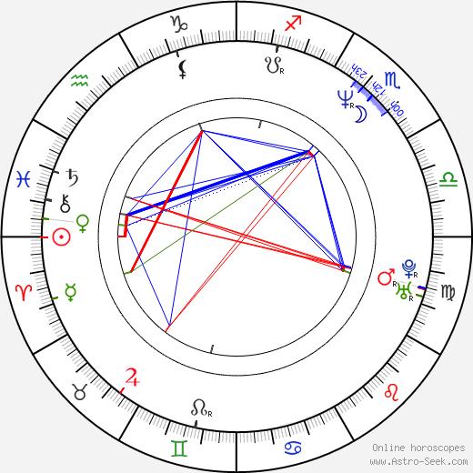 Miyako Endō tema natale, oroscopo, Miyako Endō oroscopi gratuiti, astrologia