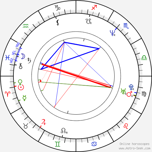 Paul Harather astro natal birth chart, Paul Harather horoscope, astrology