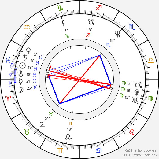 Paul W. S. Anderson birth chart, biography, wikipedia 2019, 2020
