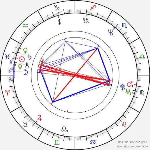 Пол Уильям Скотт Андерсон Paul W. S. Anderson день рождения гороскоп, Paul W. S. Anderson Натальная карта онлайн