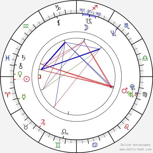 Richard Grieco birth chart, Richard Grieco astro natal horoscope, astrology