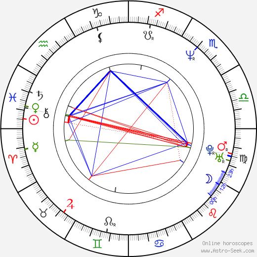 Robyn Malcolm astro natal birth chart, Robyn Malcolm horoscope, astrology
