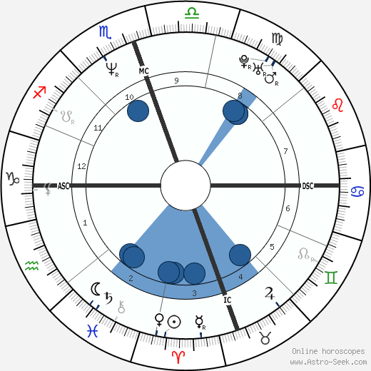 S. Alan Simpson wikipedia, horoscope, astrology, instagram
