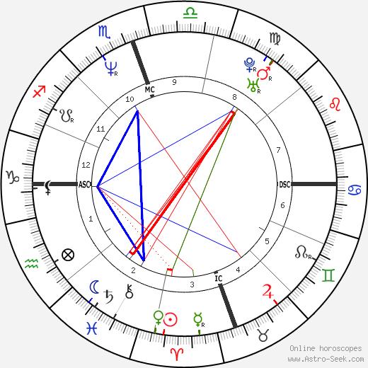 S. Alan Simpson tema natale, oroscopo, S. Alan Simpson oroscopi gratuiti, astrologia
