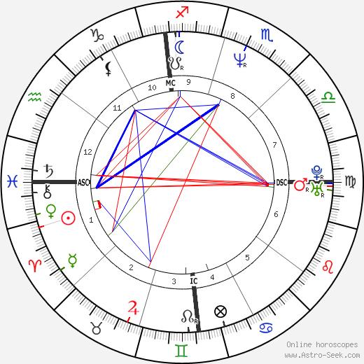 Sarah Buxton birth chart, Sarah Buxton astro natal horoscope, astrology