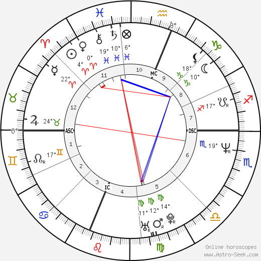 Sarah Jessica Parker birth chart, biography, wikipedia 2018, 2019