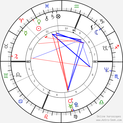 Sarah Jessica Parker Astro Birth Chart Horoscope Date Of Birth