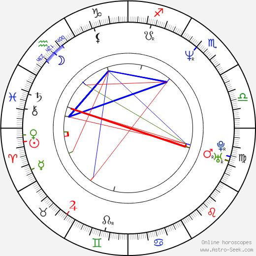 Срджан Тодорович Srdjan Todorovic день рождения гороскоп, Srdjan Todorovic Натальная карта онлайн