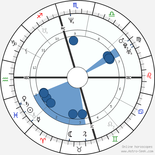Steve Beuerlein wikipedia, horoscope, astrology, instagram
