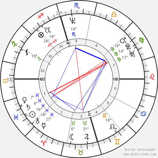 Steve Beuerlein birth chart, biography, wikipedia 2019, 2020