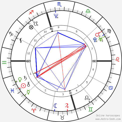 Steve Beuerlein astro natal birth chart, Steve Beuerlein horoscope, astrology
