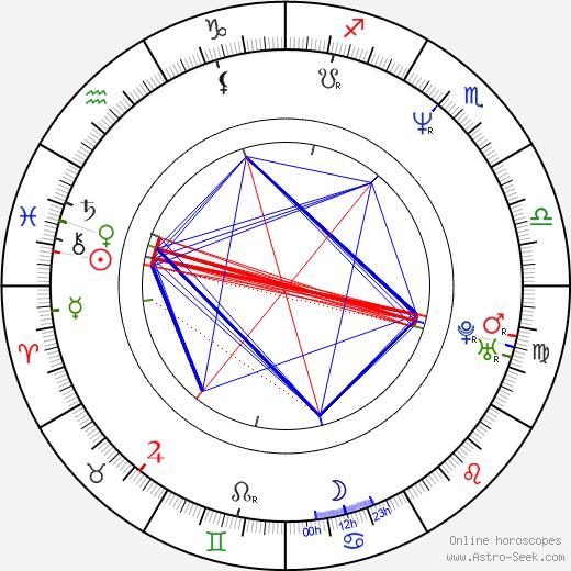 Tatyana Lyutayeva день рождения гороскоп, Tatyana Lyutayeva Натальная карта онлайн