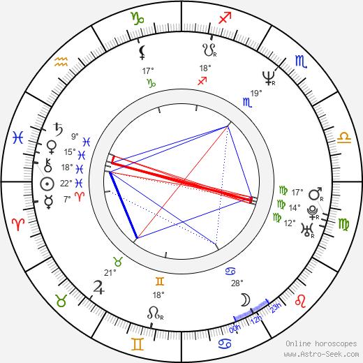 Vesna Trivalic birth chart, biography, wikipedia 2019, 2020