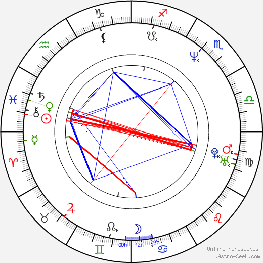 Wallace Langham astro natal birth chart, Wallace Langham horoscope, astrology