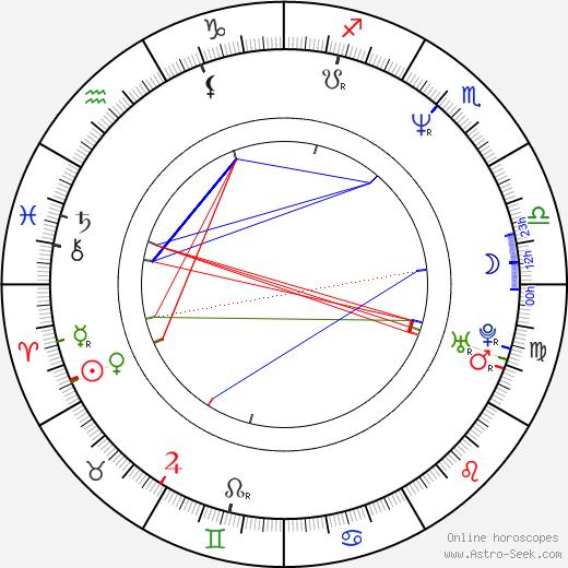 Alberto Molinari astro natal birth chart, Alberto Molinari horoscope, astrology