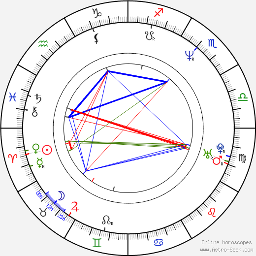 Aleksey Poluyan birth chart, Aleksey Poluyan astro natal horoscope, astrology