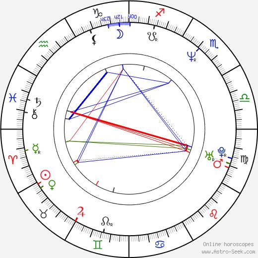 Arja Koriseva birth chart, Arja Koriseva astro natal horoscope, astrology