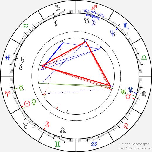 Barry Nerling день рождения гороскоп, Barry Nerling Натальная карта онлайн