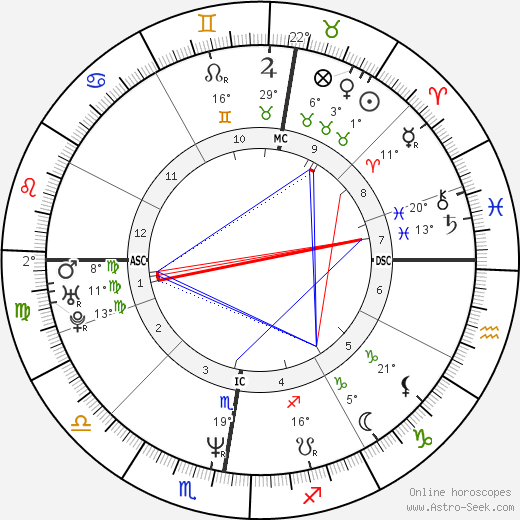 Christina Plate birth chart, biography, wikipedia 2019, 2020