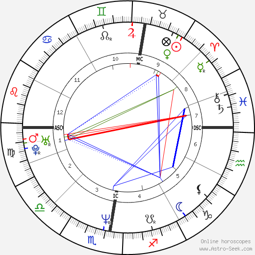 Christina Plate birth chart, Christina Plate astro natal horoscope, astrology
