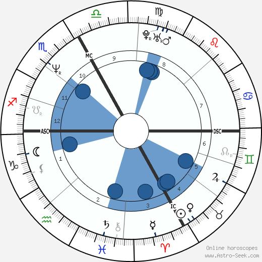 Didier Derlich wikipedia, horoscope, astrology, instagram